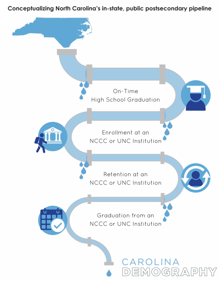 Higher education graphic